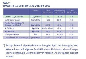 Umweltziele FRoSTA AG 2017