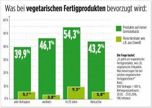 veggie-trend_-_verbraucher_wollen_echte_gemueseprodukte_und_keine_fleischimitate_-_studie_von_tns_infratest_bringt_ueberraschende_erkenntnisse_zutage